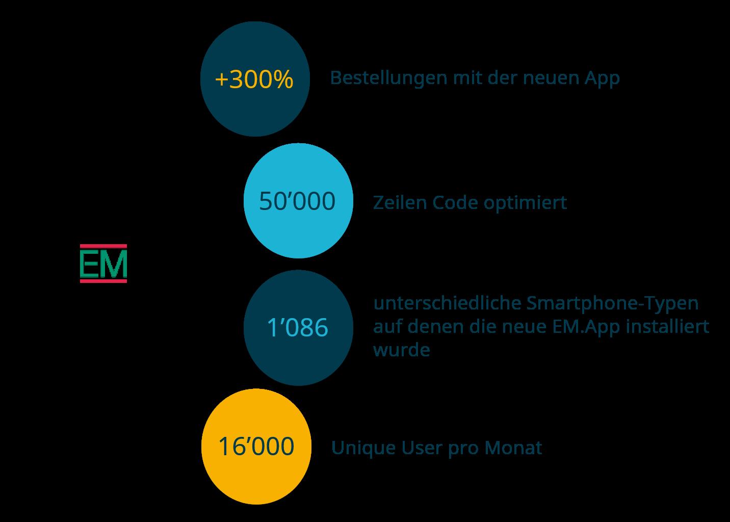 Zahlen EM.App